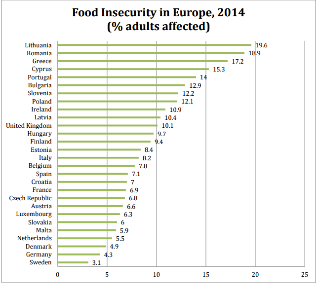 food-insecurity-data-fixed